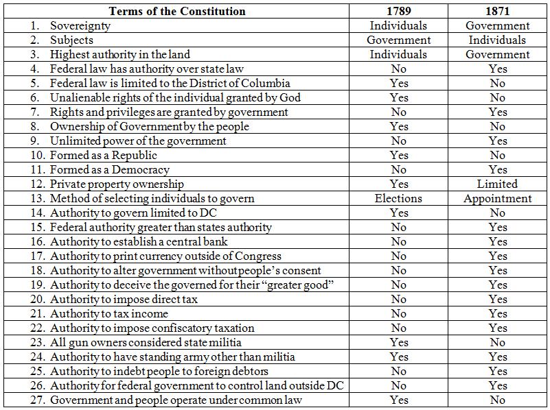 1789 v 1871 Constitutions