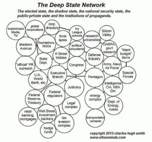 Deep State Network