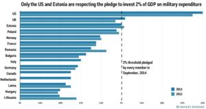 NATO member State Pledges